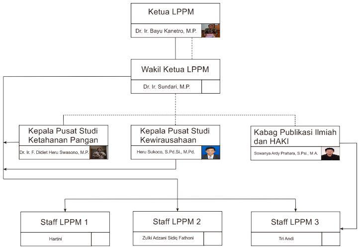 struktur LPPM